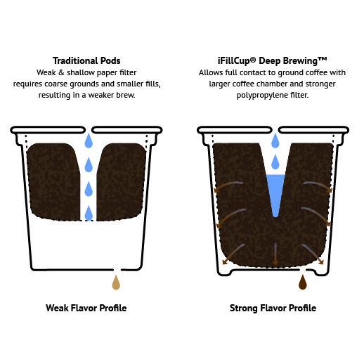 iFillSystems, Better by Design, Deep Brewing Best K Cup